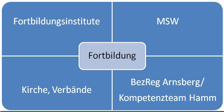 Fortbildungskonzept Maximilianschule Grundschulverbund Werries Uentrop